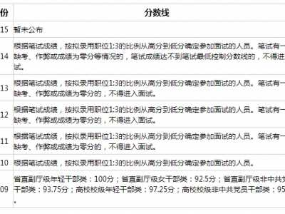 河南公务员面试 2015年河南公务员笔试合格分数线发布通知