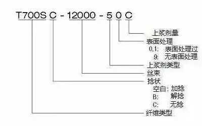 "t800碳纖維 碳纖維型號""T800""是什么意思"