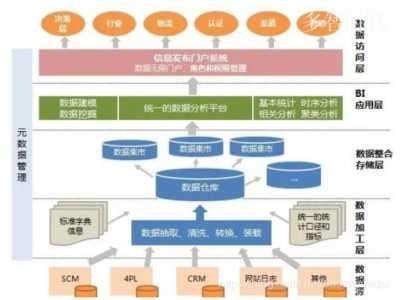 大数据处理流程 大数据的处理流程
